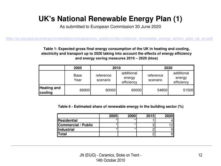 UK's National Renewable Energy Plan (1)
