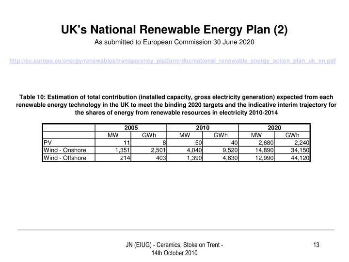 UK's National Renewable Energy Plan (2)