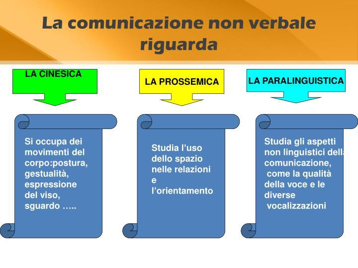 La comunicazione non verbale riguarda