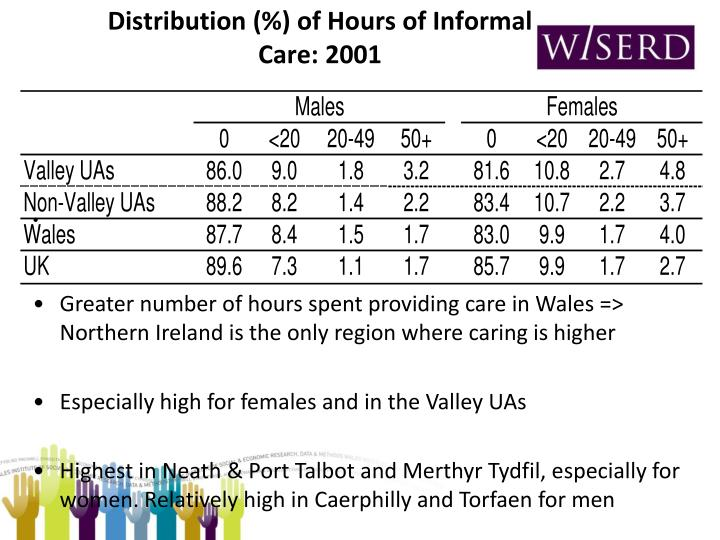 Distribution (%) of Hours of Informal