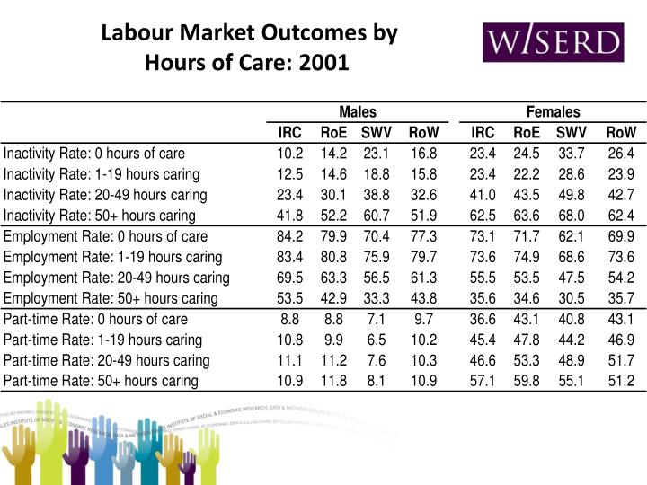 Labour Market Outcomes by