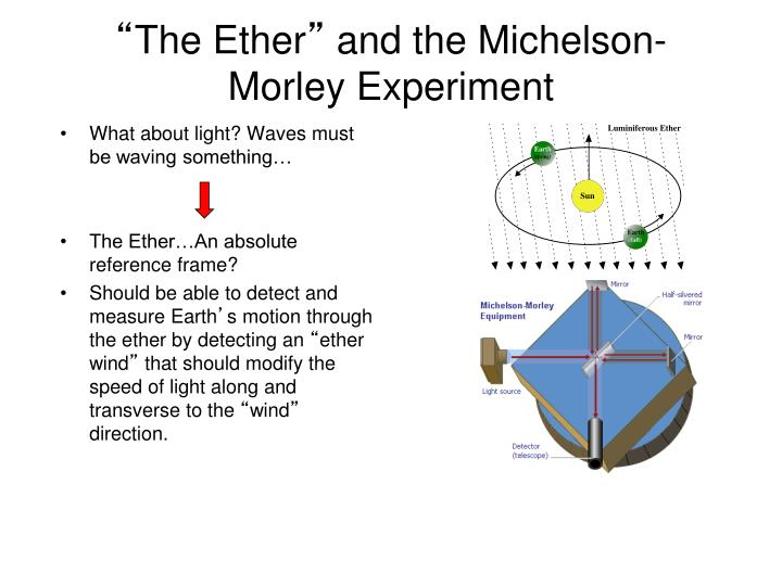 The ether and the michelson morley experiment
