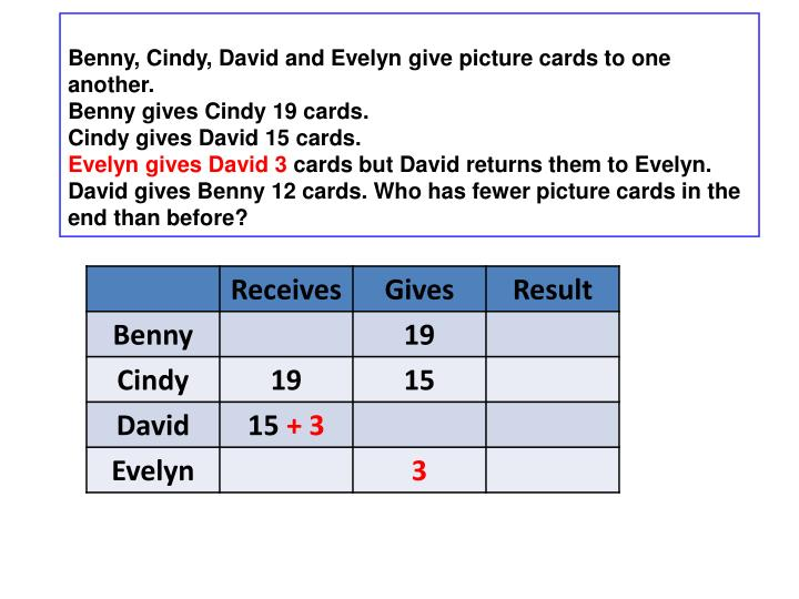 Benny, Cindy, David and Evelyn give picture cards to one another.