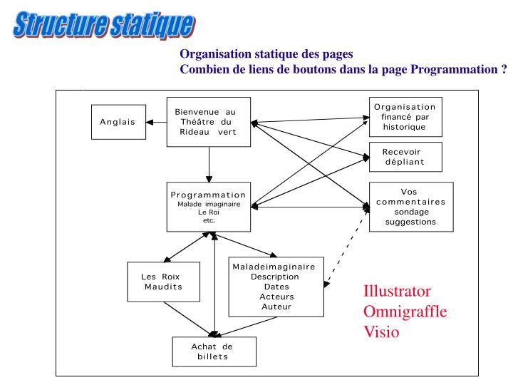 Structure statique