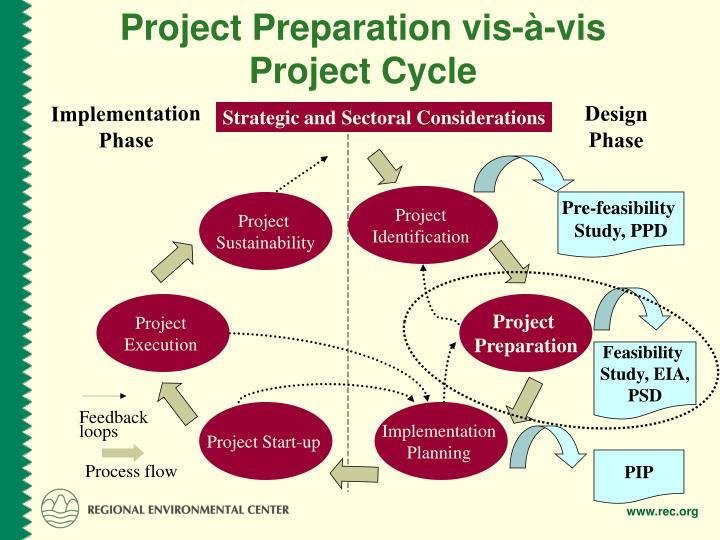 Project Preparation vis-à-vis