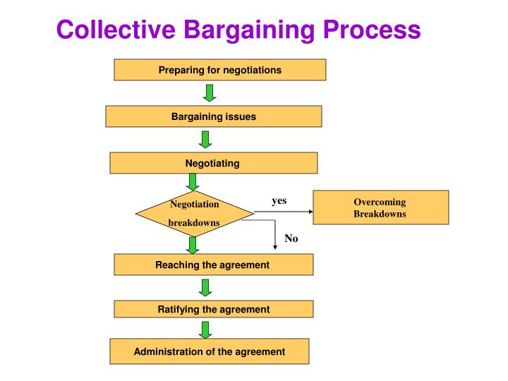 Ppt Collective Bargaining Powerpoint Presentation Id6566687