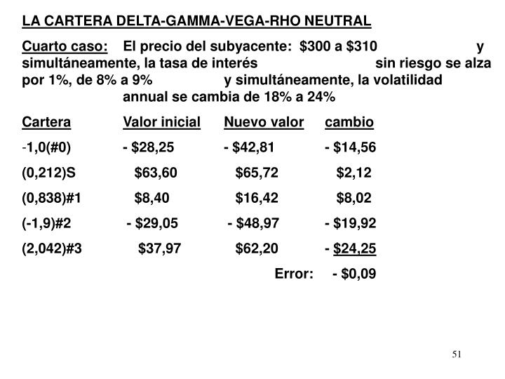 LA CARTERA DELTA-GAMMA-VEGA-RHO NEUTRAL