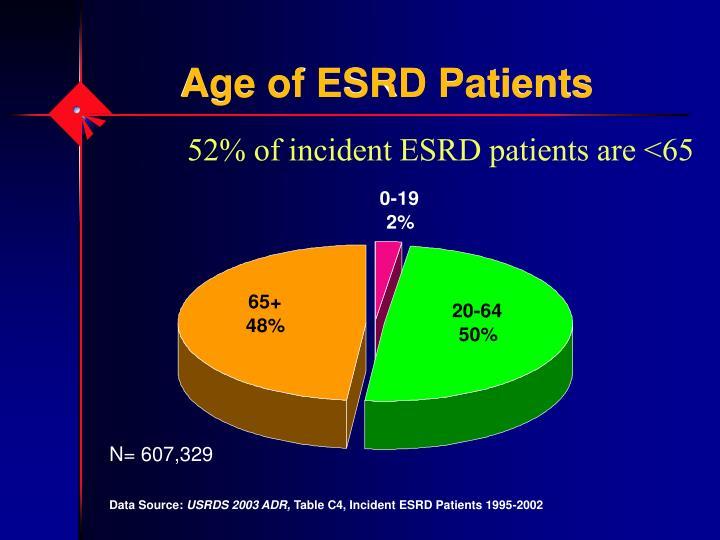 Age of ESRD Patients
