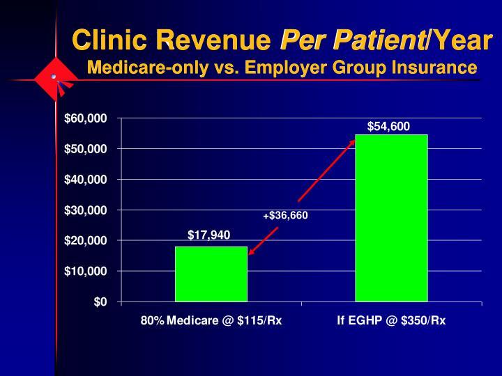 Clinic Revenue