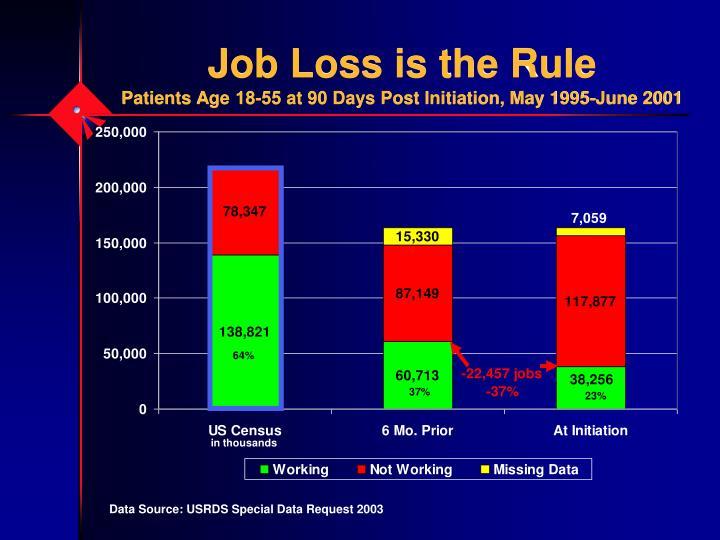Job Loss is the Rule