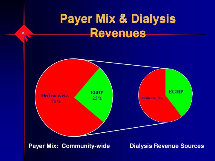 Payer Mix & Dialysis Revenues