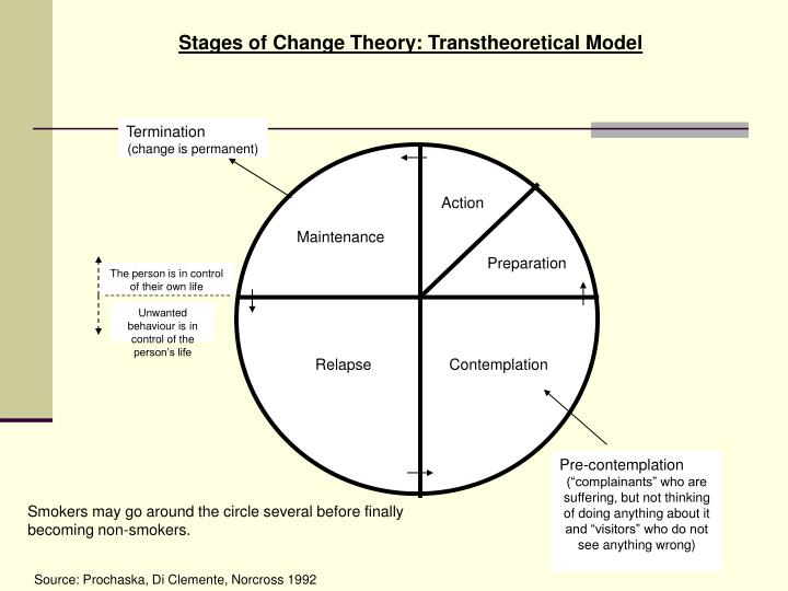 Stages of Change Theory: Transtheoretical Model