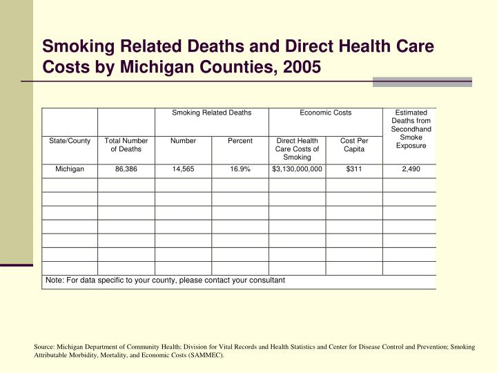 Smoking Related Deaths and Direct Health Care Costs by Michigan Counties, 2005