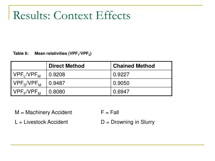 Results: Context Effects