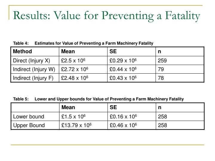 Results: Value for Preventing a Fatality