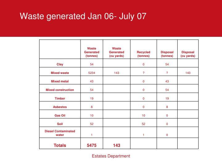 Waste generated Jan 06- July 07