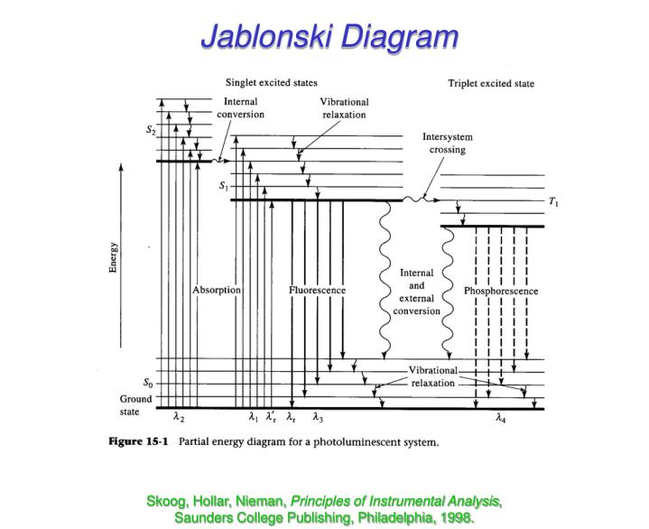 Ppt molecular luminescence powerpoint presentation id6567659 jablonski diagram ccuart Gallery