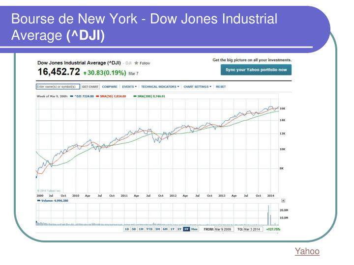 Bourse de New York - Dow Jones Industrial Average