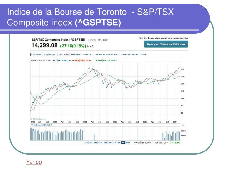 Indice de la Bourse de Toronto  - S&P/TSX Composite index