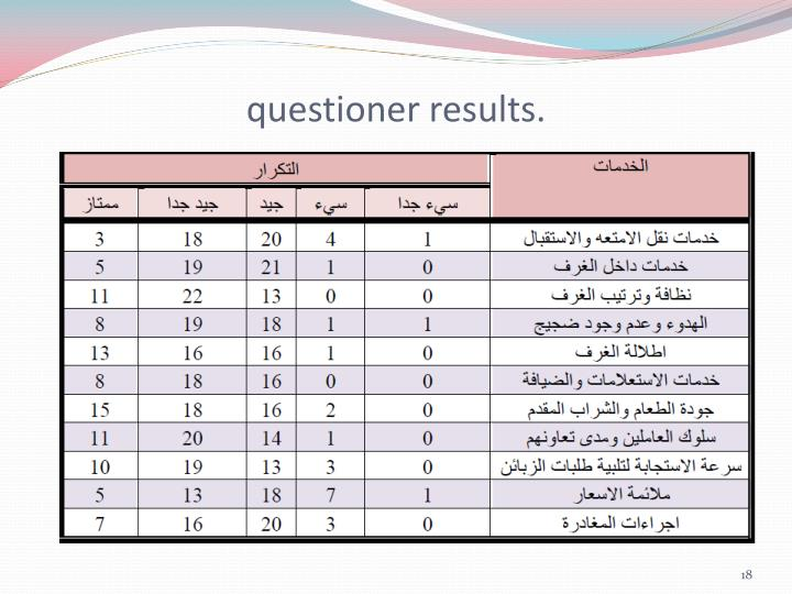 questioner results.