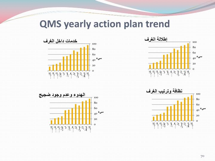 QMS yearly action plan trend