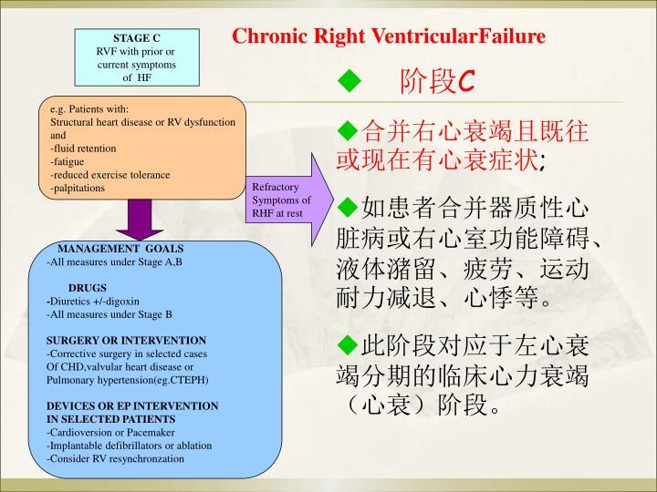Chronic Right VentricularFailure