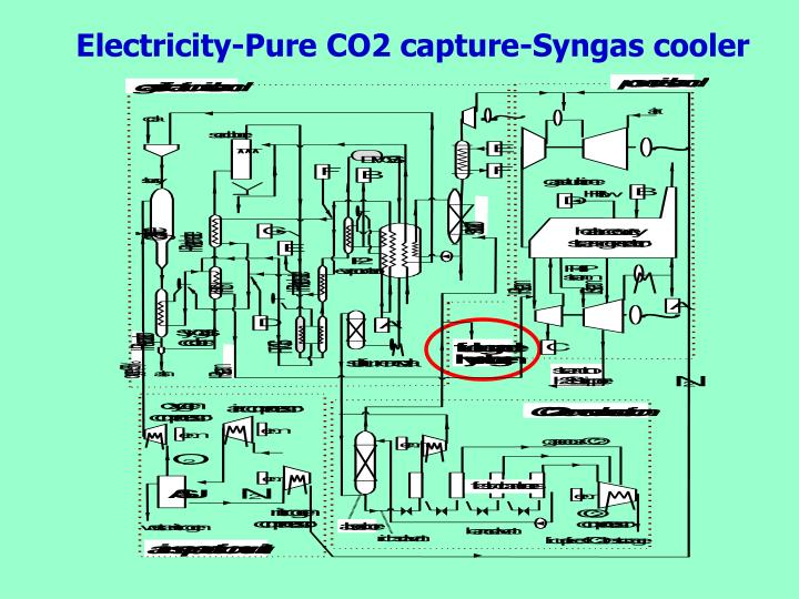 Ppt Co Production Of Hydrogen Electricity And Co2 From