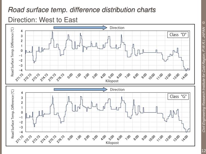 Road surface temp. difference distribution charts