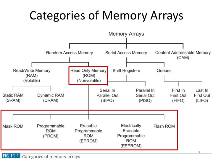 Categories of Memory Arrays