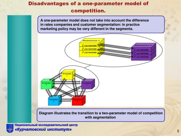 Disadvantages of a one-parameter model of competition.
