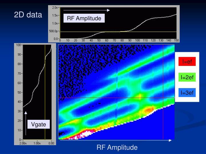 RF Amplitude