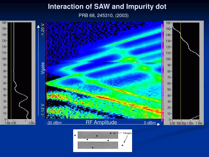 Interaction of SAW and Impurity dot