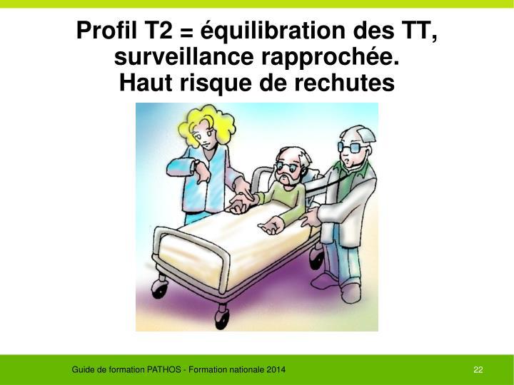 Profil T2 = équilibration des TT, surveillance rapprochée.