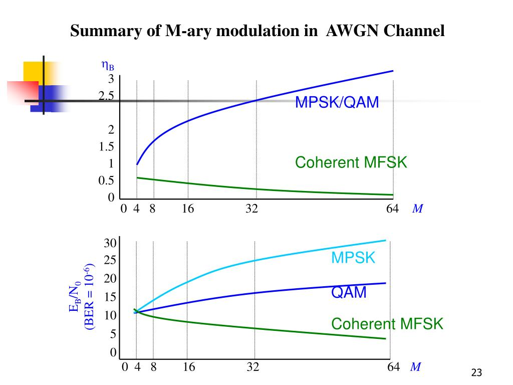 PPT - Combined Linear & Constant Envelope Modulation