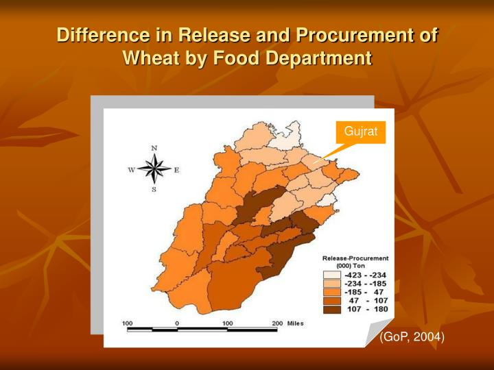 Difference in Release and Procurement of Wheat by Food Department
