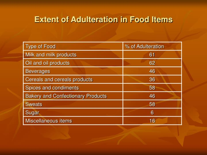 Extent of Adulteration in Food Items