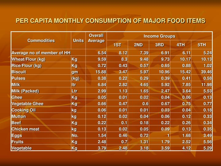 PER CAPITA MONTHLY CONSUMPTION OF MAJOR FOOD ITEMS