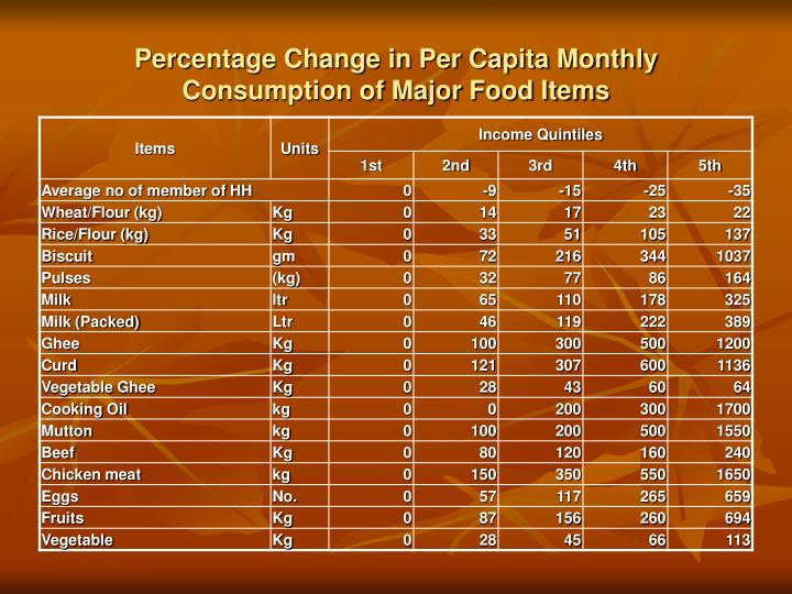 Percentage Change in Per Capita Monthly Consumption of Major Food Items