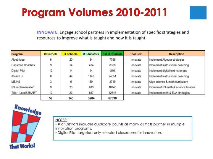Program Volumes 2010-2011