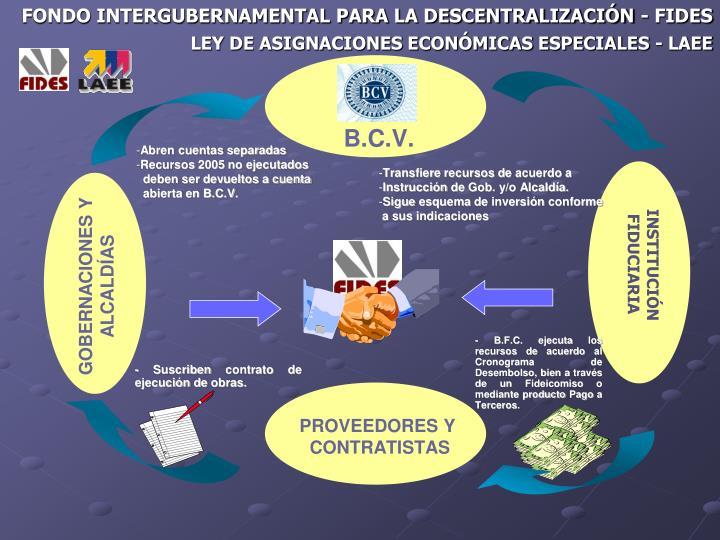 FONDO INTERGUBERNAMENTAL PARA LA DESCENTRALIZACIÓN - FIDES