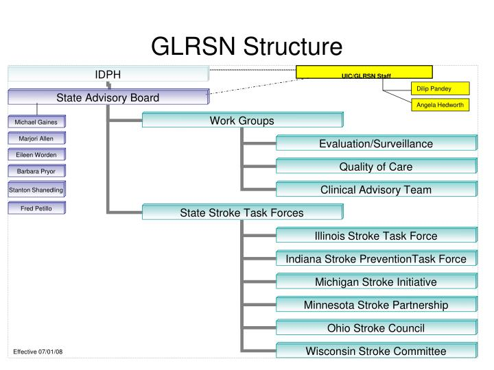 glrsn structure n.