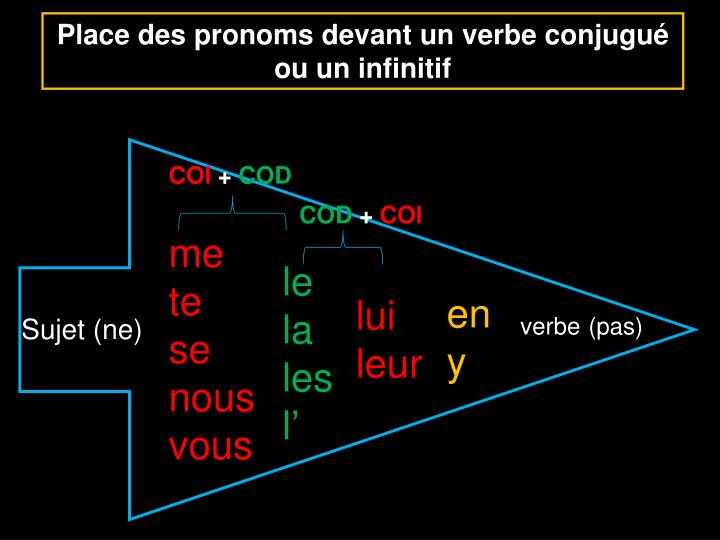 Place des pronoms devant un verbe conjugué ou un infinitif