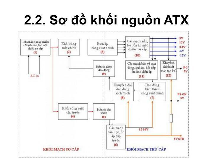 2.2. Sơ đồ khối nguồn ATX