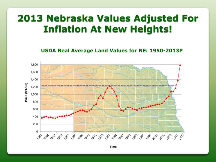 2013 Nebraska Values Adjusted For Inflation At New Heights!