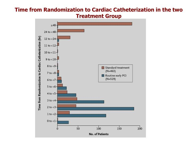 Time from Randomization to Cardiac Catheterization in the two Treatment Group