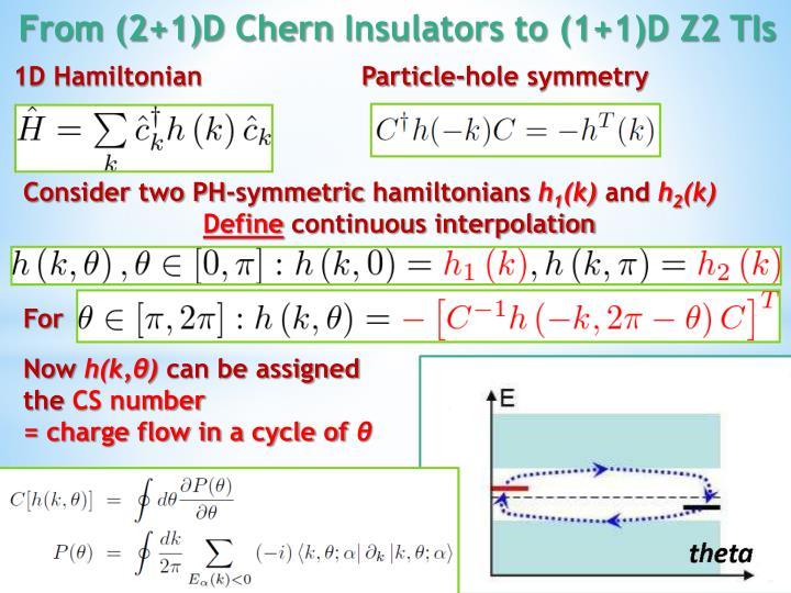 1D Hamiltonian                    Particle-hole symmetry