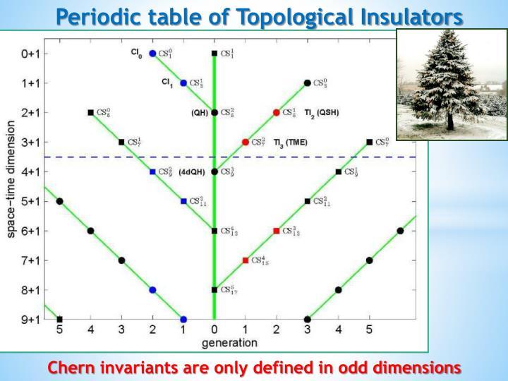 Periodic table of Topological Insulators