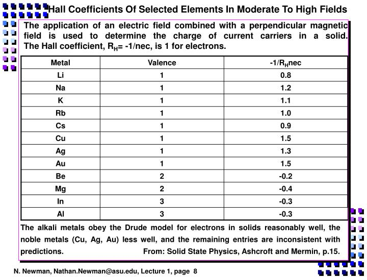 Hall Coefficients Of Selected Elements In Moderate To High Fields