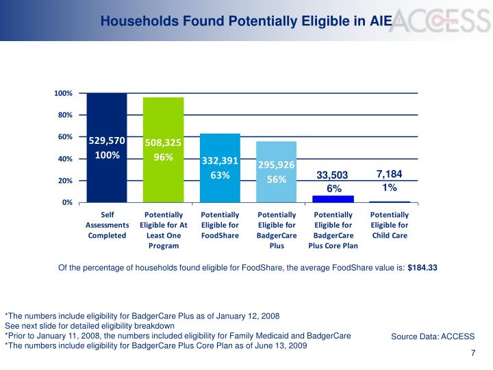 Households Found Potentially Eligible in AIE