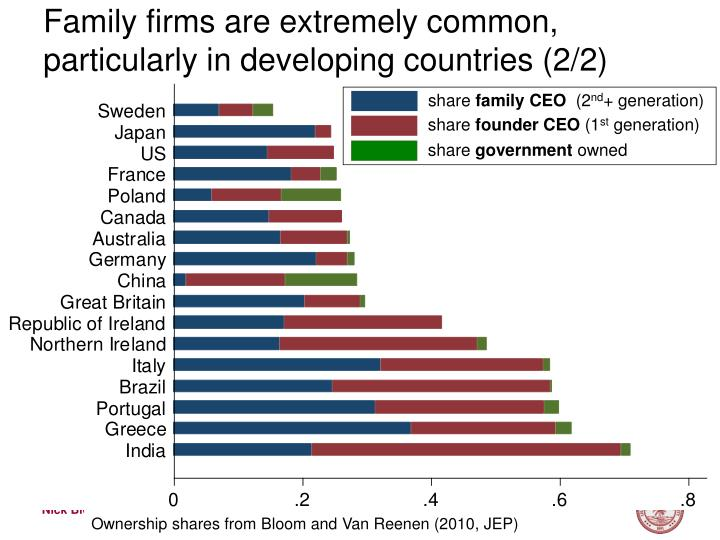 Family firms are extremely common particularly in developing countries 2 2